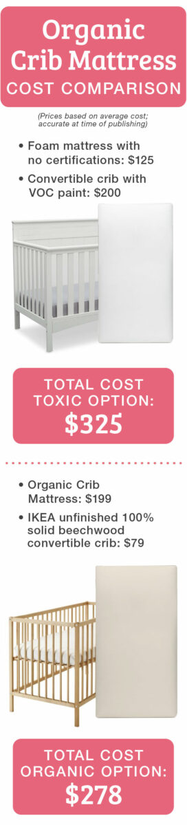 organic mattress affordable cost comparison