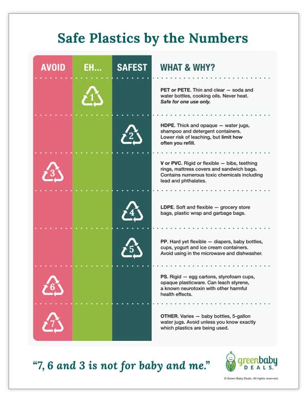 plastic safe numbers chart